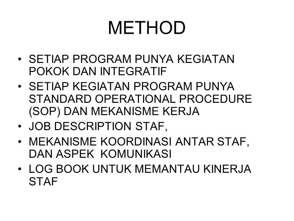 METHOD SETIAP PROGRAM PUNYA KEGIATAN POKOK DAN INTEGRATIF SETIAP KEGIATAN PROGRAM PUNYA STANDARD OPERATIONAL PROCEDURE (SOP) DAN MEKANISME KERJA JOB D