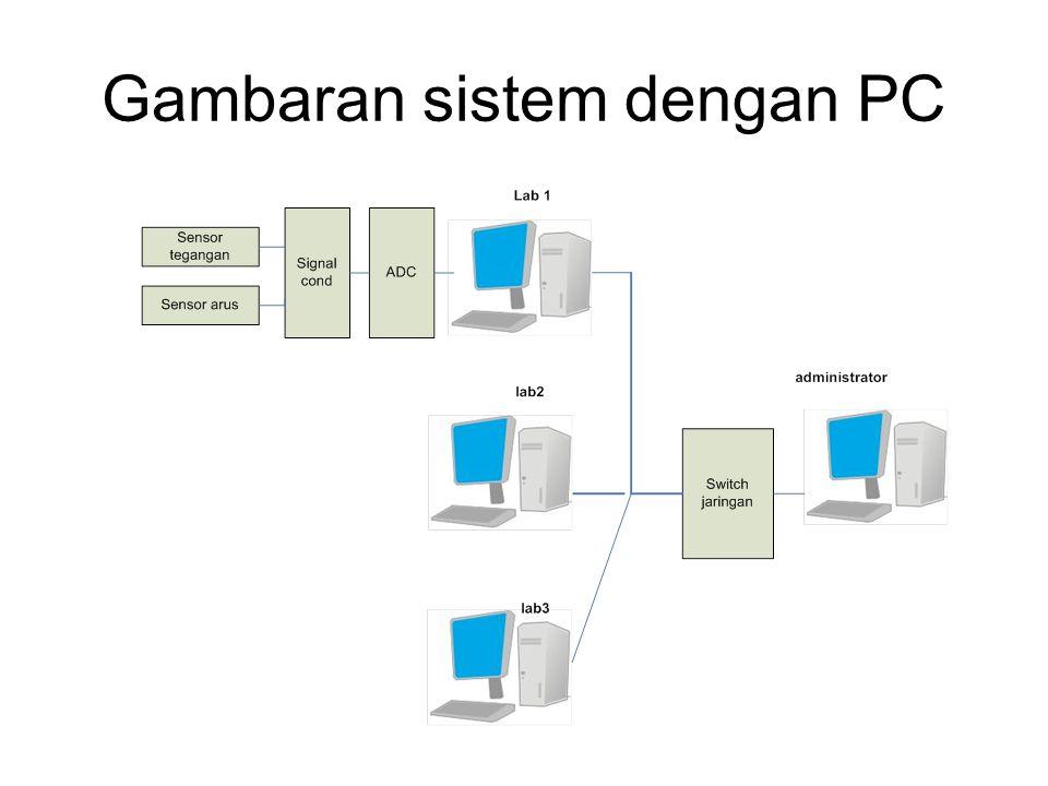 Jika memakai PC sebagai host tiap ruang  boros Tiap ruang harus punya PC khusus untuk monitoring