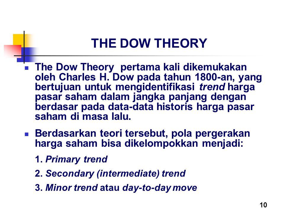 10 THE DOW THEORY The Dow Theory pertama kali dikemukakan oleh Charles H. Dow pada tahun 1800-an, yang bertujuan untuk mengidentifikasi trend harga pa