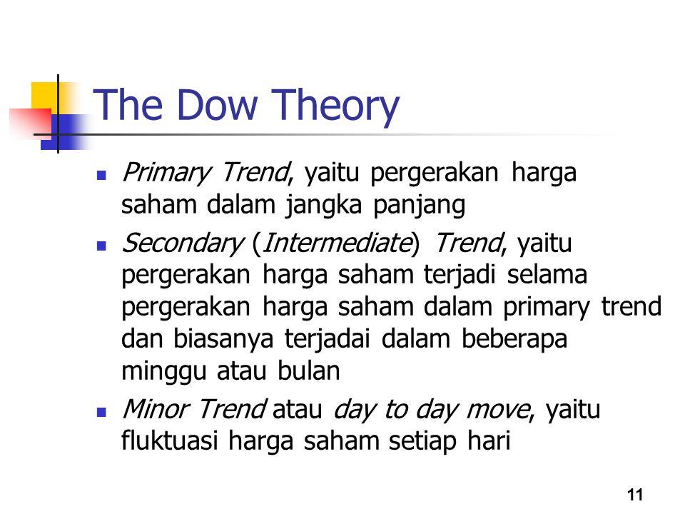 11 The Dow Theory Primary Trend, yaitu pergerakan harga saham dalam jangka panjang Secondary (Intermediate) Trend, yaitu pergerakan harga saham terjad