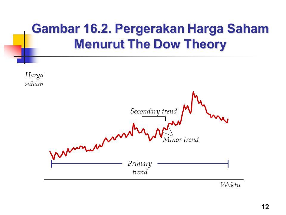 12 Gambar 16.2. Pergerakan Harga Saham Menurut The Dow Theory Waktu Harga saham Minor trend Secondary trend Primary trend