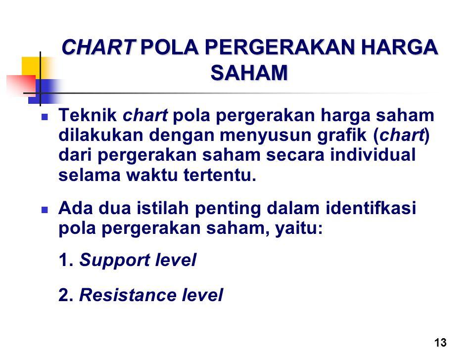 13 CHART POLA PERGERAKAN HARGA SAHAM Teknik chart pola pergerakan harga saham dilakukan dengan menyusun grafik (chart) dari pergerakan saham secara in