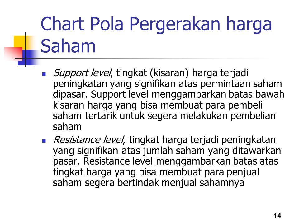 14 Chart Pola Pergerakan harga Saham Support level, tingkat (kisaran) harga terjadi peningkatan yang signifikan atas permintaan saham dipasar. Support