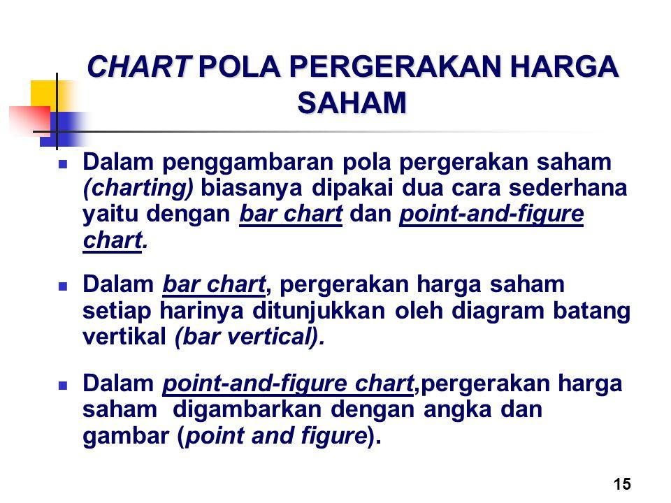 15 CHART POLA PERGERAKAN HARGA SAHAM Dalam penggambaran pola pergerakan saham (charting) biasanya dipakai dua cara sederhana yaitu dengan bar chart da