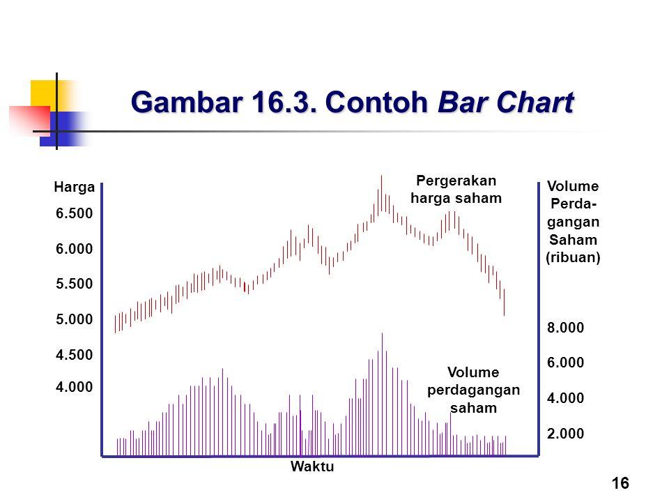 16 Gambar 16.3. Contoh Bar Chart
