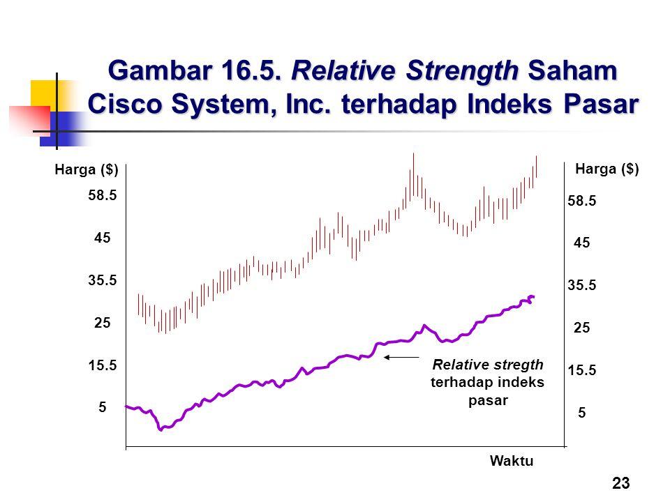 23 Gambar 16.5. Relative Strength Saham Cisco System, Inc. terhadap Indeks Pasar Waktu