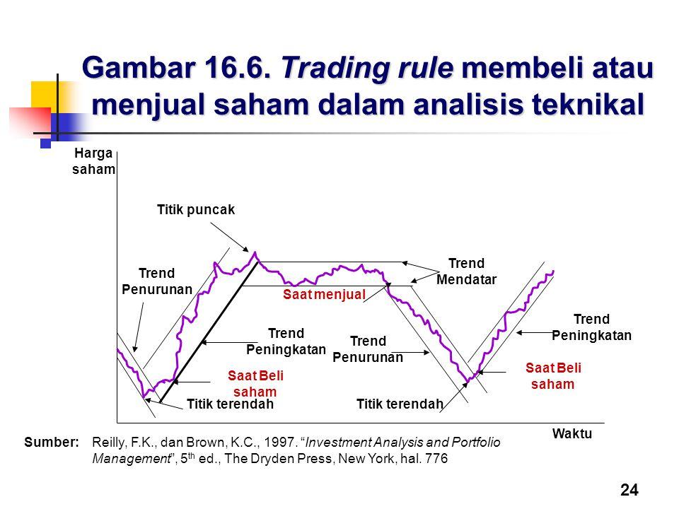 24 Gambar 16.6. Trading rule membeli atau menjual saham dalam analisis teknikal Trend Mendatar Saat menjual Trend Peningkatan Titik terendah Waktu Har