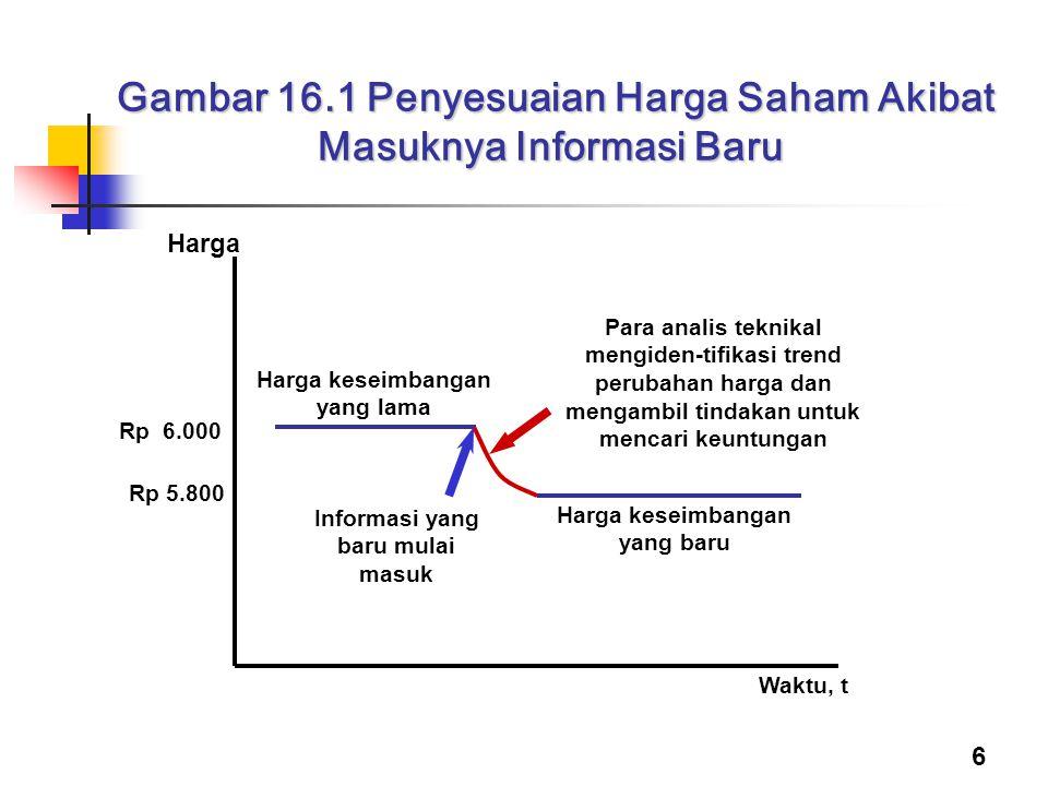 6 Gambar 16.1 Penyesuaian Harga Saham Akibat Masuknya Informasi Baru Gambar 16.1 Penyesuaian Harga Saham Akibat Masuknya Informasi Baru Waktu, t Infor