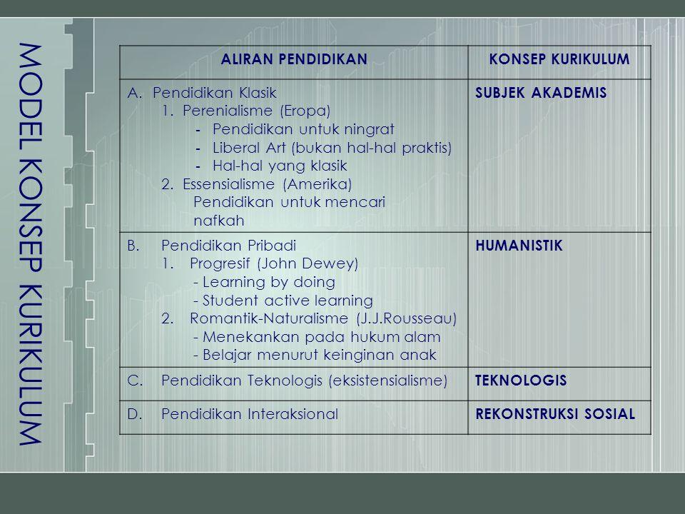 MODEL KONSEP KURIKULUM ALIRAN PENDIDIKANKONSEP KURIKULUM A.Pendidikan Klasik 1.Perenialisme (Eropa) - Pendidikan untuk ningrat - Liberal Art (bukan ha