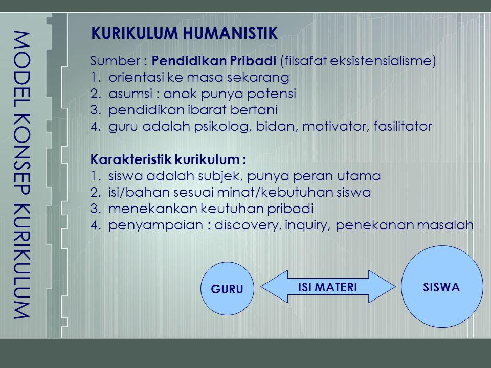 MODEL KONSEP KURIKULUM KURIKULUM HUMANISTIK Sumber : Pendidikan Pribadi (filsafat eksistensialisme) 1.orientasi ke masa sekarang 2.asumsi : anak punya