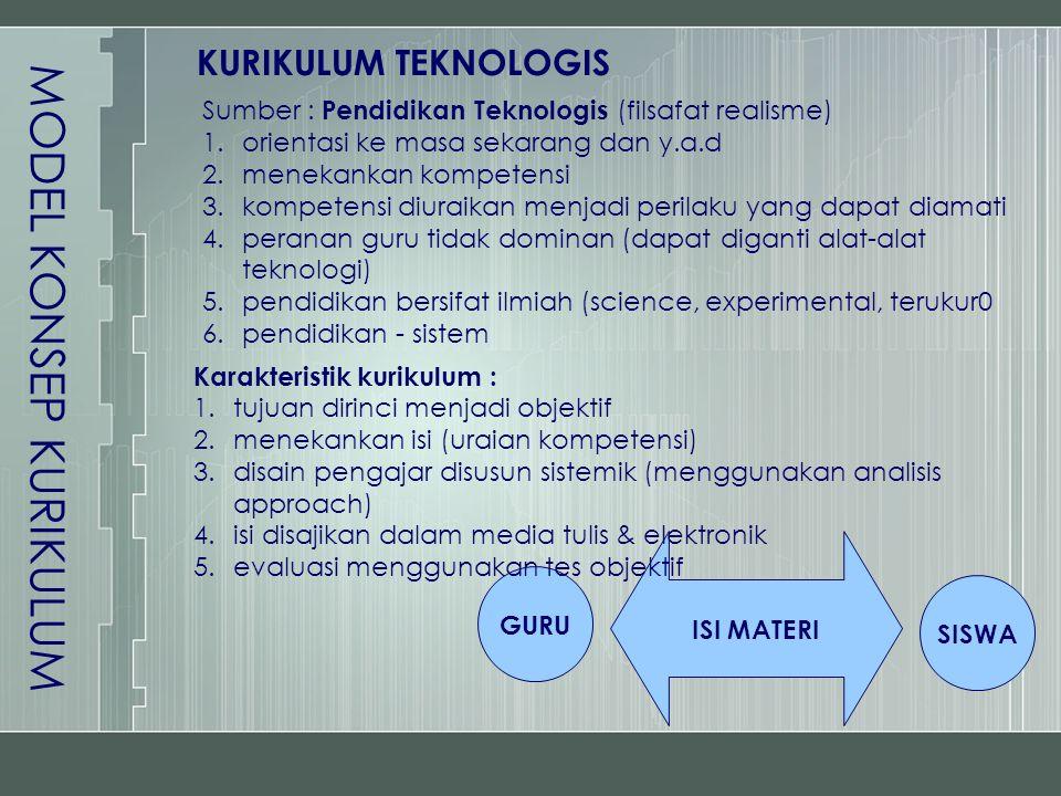MODEL KONSEP KURIKULUM KURIKULUM TEKNOLOGIS GURU SISWA ISI MATERI Sumber : Pendidikan Teknologis (filsafat realisme) 1.orientasi ke masa sekarang dan
