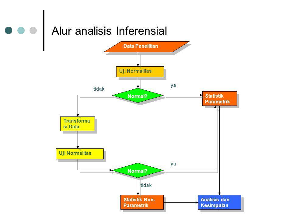 Alur analisis Inferensial Data Penelitian Uji Normalitas Normal.