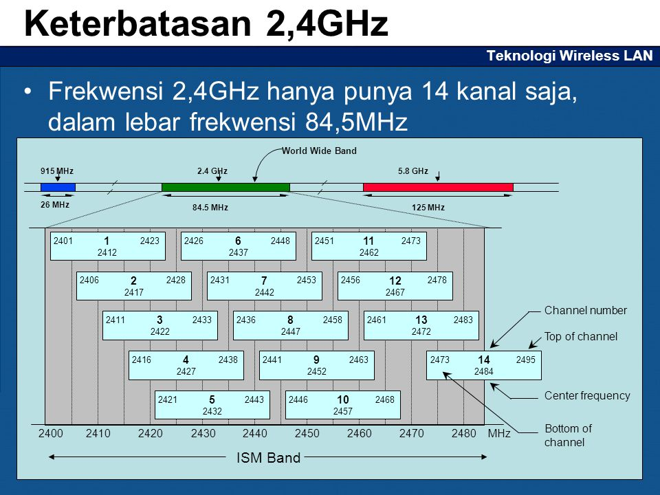 Teknologi Wireless LAN Frekwensi 2,4GHz hanya punya 14 kanal saja, dalam lebar frekwensi 84,5MHz Keterbatasan 2,4GHz 26 MHz 84.5 MHz125 MHz 2.4 GHz915 MHz5.8 GHz World Wide Band 1 2412 24012423 2 2417 24062428 3 2422 24112433 4 2427 24162438 5 2432 24212443 6 2437 24262448 7 2442 24312453 8 2447 24362458 9 2452 24412463 10 2457 24462468 11 2462 24512473 12 2467 24562478 13 2472 24612483 2400 ISM Band 14 2484 24732495 Channel number Top of channel Center frequency Bottom of channel 24102420243024402450246024702480MHz