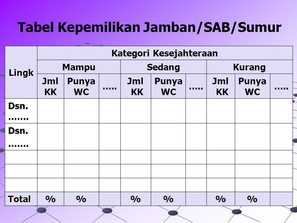 Tabel Kepemilikan Jamban/SAB/Sumur Lingk Kategori Kesejahteraan MampuSedangKurang Jml KK Punya WC ….. Jml KK Punya WC ….. Jml KK Punya WC ….. Dsn. …….