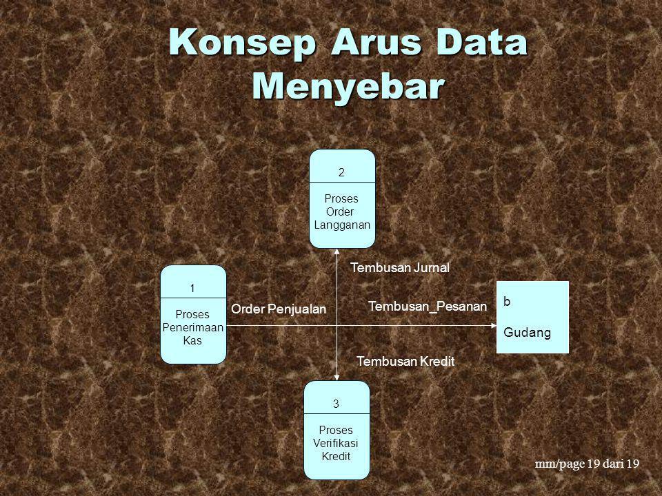 mm/page 19 dari 19 Konsep Arus Data Menyebar 1 Proses Penerimaan Kas 3 Proses Verifikasi Kredit Tembusan Jurnal Tembusan_Pesanan Order Penjualan 2 Pro