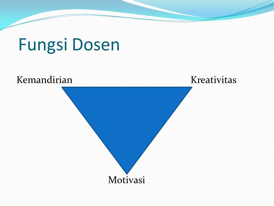 Lingkup Kompetensi Dosen 1.
