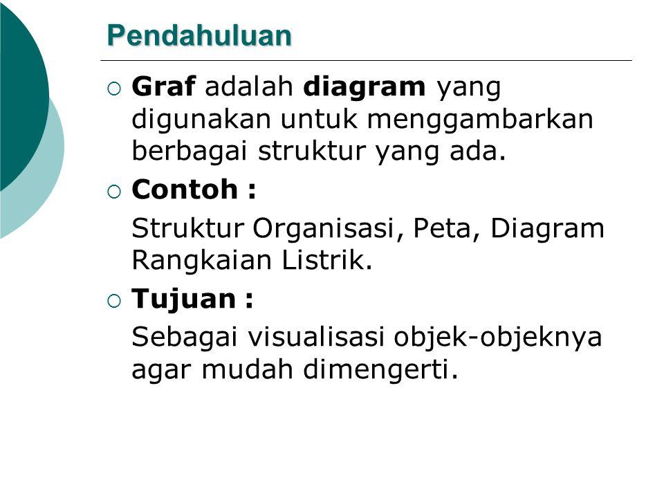 Pendahuluan  Graf adalah diagram yang digunakan untuk menggambarkan berbagai struktur yang ada.  Contoh : Struktur Organisasi, Peta, Diagram Rangkai