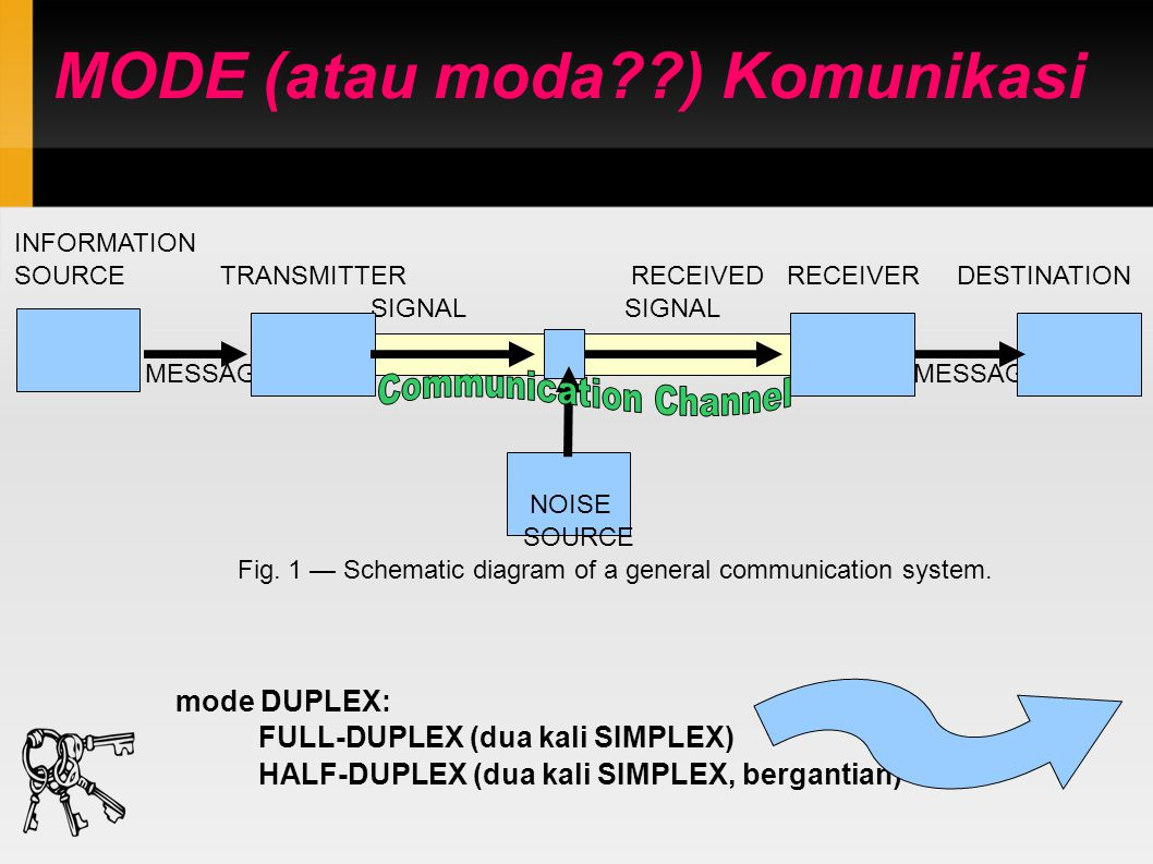 MODE (atau moda ) Komunikasi INFORMATION SOURCE TRANSMITTER RECEIVED RECEIVER DESTINATION SIGNAL SIGNAL MESSAGE MESSAGE NOISE SOURCE Fig.