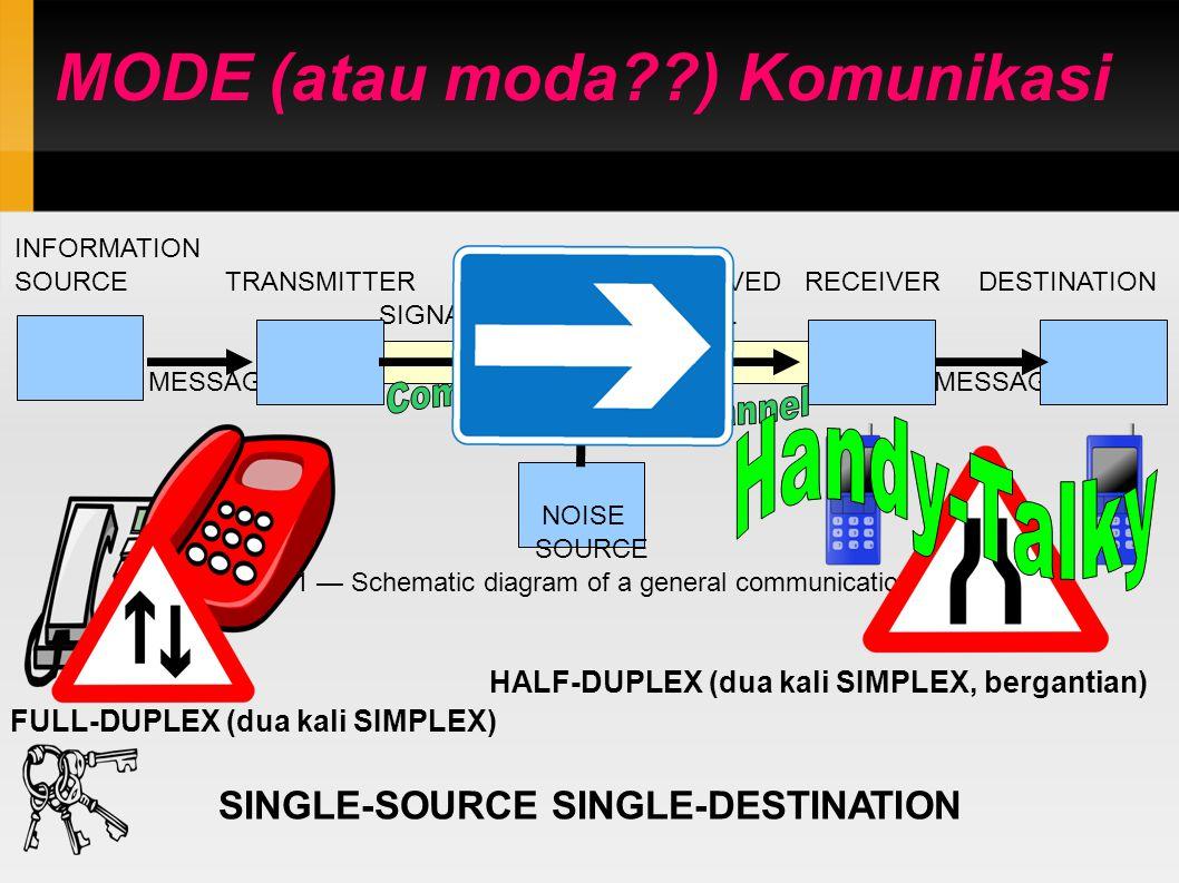MODE (atau moda??) Komunikasi INFORMATION SOURCE TRANSMITTER RECEIVED RECEIVER DESTINATION SIGNAL SIGNAL MESSAGE MESSAGE NOISE SOURCE Fig.