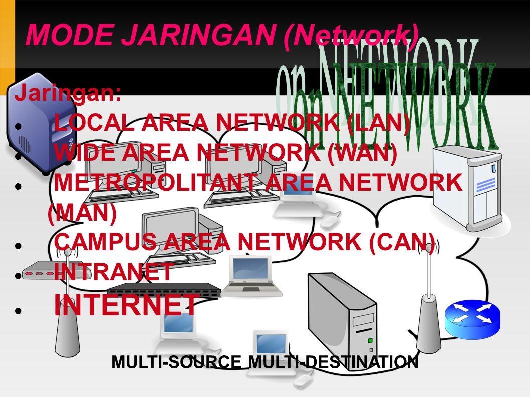 MODE JARINGAN (Network)‏ MULTI-SOURCE MULTI-DESTINATION Jaringan: LOCAL AREA NETWORK (LAN)‏ WIDE AREA NETWORK (WAN)‏ METROPOLITANT AREA NETWORK (MAN)‏ CAMPUS AREA NETWORK (CAN)‏ INTRANET INTERNET