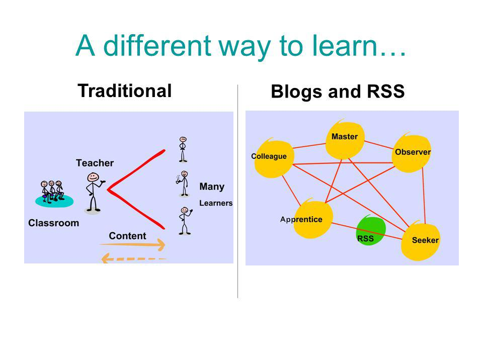 A different way to learn… Traditional Blogs and RSS
