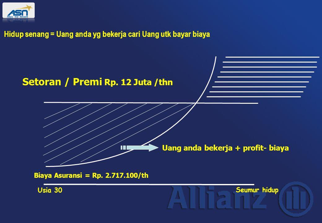 Usia 30 Seumur hidup Setoran / Premi Rp. 12 Juta /thn Uang anda bekerja + profit- biaya Biaya Asuransi = Rp. 2.717.100/th Hidup senang = Uang anda yg