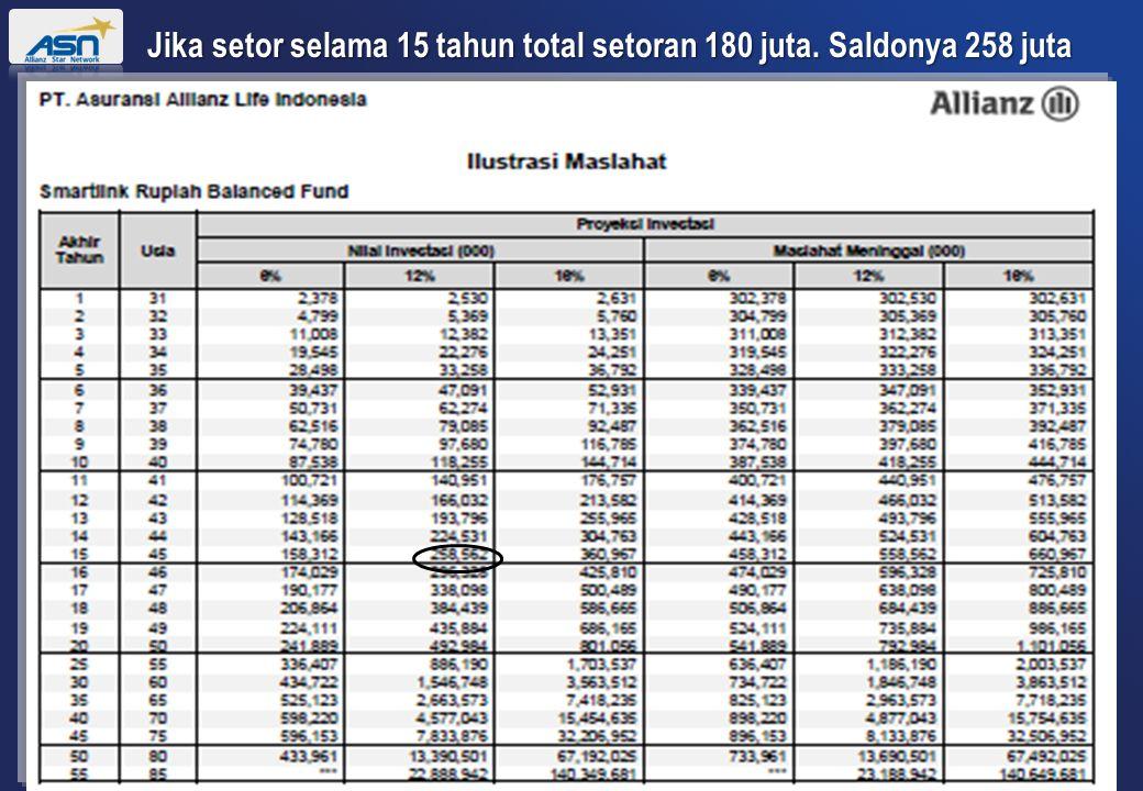 Jika setor selama 15 tahun total setoran 180 juta. Saldonya 258 juta