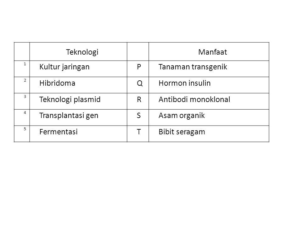 TeknologiManfaat 1 Kultur jaringanPTanaman transgenik 2 HibridomaQHormon insulin 3 Teknologi plasmidRAntibodi monoklonal 4 Transplantasi genSAsam orga