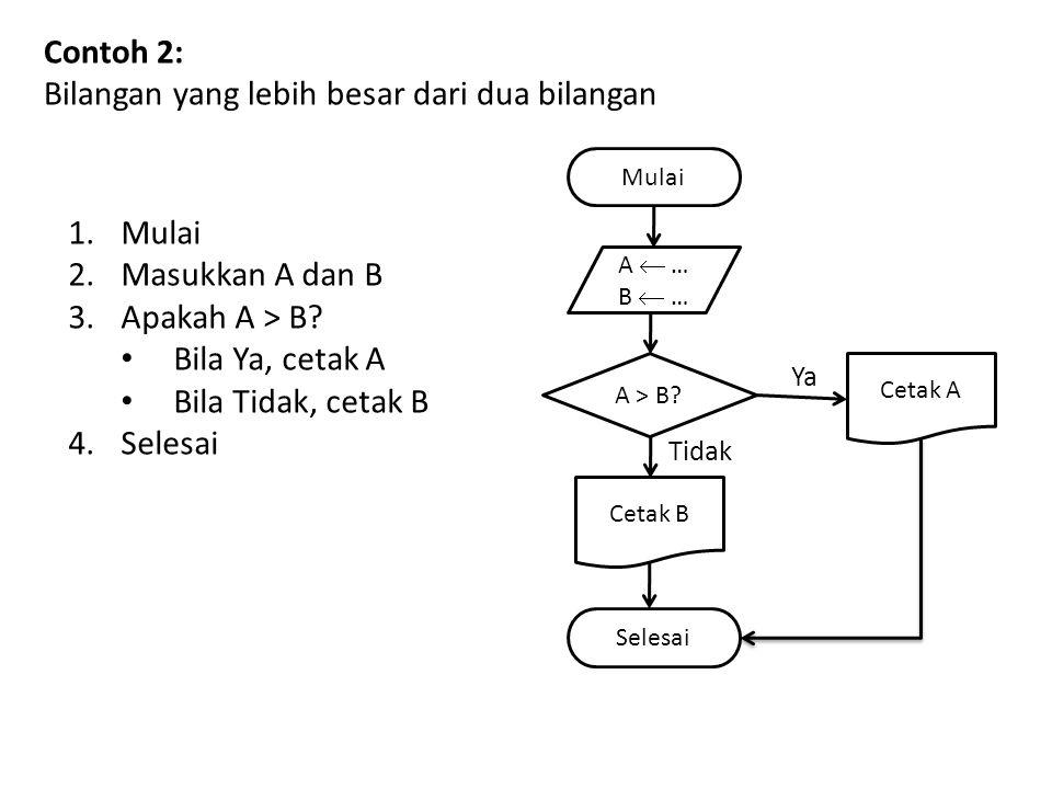 Contoh 2: Bilangan yang lebih besar dari dua bilangan Mulai A  … B  … A > B? Cetak A Cetak B Selesai 1.Mulai 2.Masukkan A dan B 3.Apakah A > B? Bila