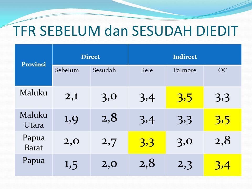 TFR SEBELUM dan SESUDAH DIEDIT Provinsi DirectIndirect SebelumSesudahRelePalmoreOC Maluku 2,13,03,43,53,3 Maluku Utara 1,92,83,43,33,5 Papua Barat 2,0