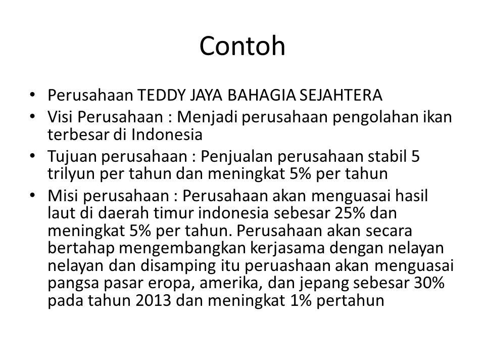 Contoh Perusahaan TEDDY JAYA BAHAGIA SEJAHTERA Visi Perusahaan : Menjadi perusahaan pengolahan ikan terbesar di Indonesia Tujuan perusahaan : Penjualan perusahaan stabil 5 trilyun per tahun dan meningkat 5% per tahun Misi perusahaan : Perusahaan akan menguasai hasil laut di daerah timur indonesia sebesar 25% dan meningkat 5% per tahun.