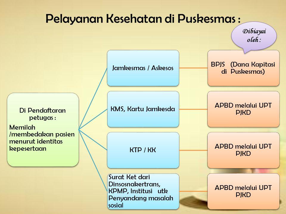 Pelayanan Kesehatan di Puskesmas : Sesuai indikasi medis Yang dijamin Jamkesda : Surat keterangan sehat, imunisasi TT, visum, cek kesehatan, pap smear/iva tanpa indikasi (APS) Yang tdk dijamin Jamkesda : Pembiayaan perdasarkan : 1.PERDA No 5 Tahun 2012 tentang retribusi jasa umum 2.Perwal 69 thn 2013 tttg tarif layanan BLUD Pembiayaan perdasarkan : 1.PERDA No 5 Tahun 2012 tentang retribusi jasa umum 2.Perwal 69 thn 2013 tttg tarif layanan BLUD