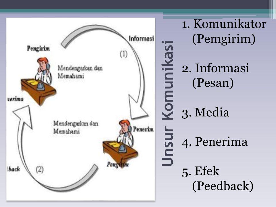 Unsur Komunikasi 1.Komunikator (Pemgirim) 2. Informasi (Pesan) 3.