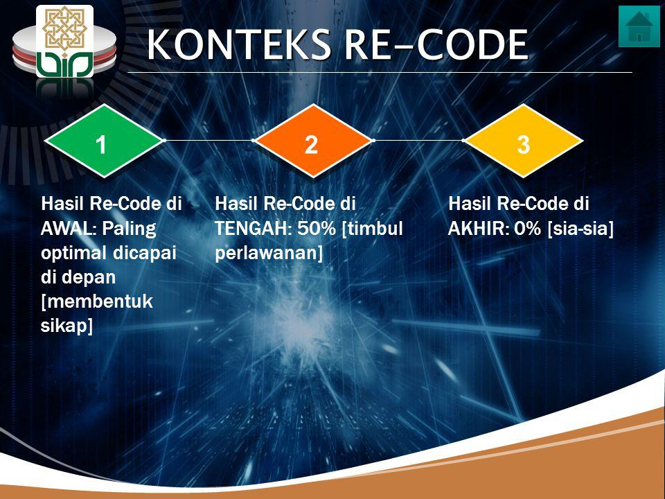 LOGO 123 Hasil Re-Code di AWAL: Paling optimal dicapai di depan [membentuk sikap] Hasil Re-Code di TENGAH: 50% [timbul perlawanan] Hasil Re-Code di AKHIR: 0% [sia-sia] KONTEKS RE-CODE