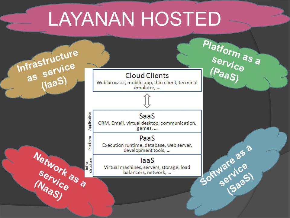 LAYANAN HOSTED Infrastructure as service (IaaS) Platform as a service (PaaS) Software as a service (SaaS) Network as a service (NaaS)