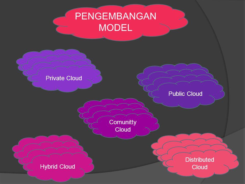 PENGEMBANGAN MODEL Private Cloud Public Cloud Hybrid Cloud Distributed Cloud Comunitty Cloud