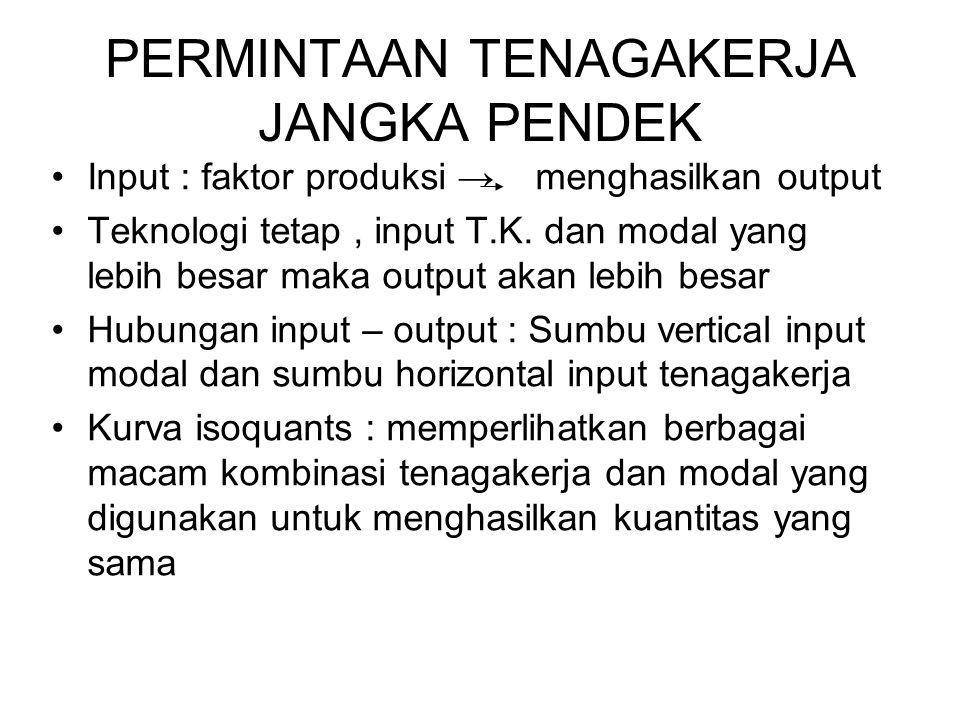 PERMINTAAN TENAGAKERJA JANGKA PENDEK Input : faktor produksi → menghasilkan output Teknologi tetap, input T.K.