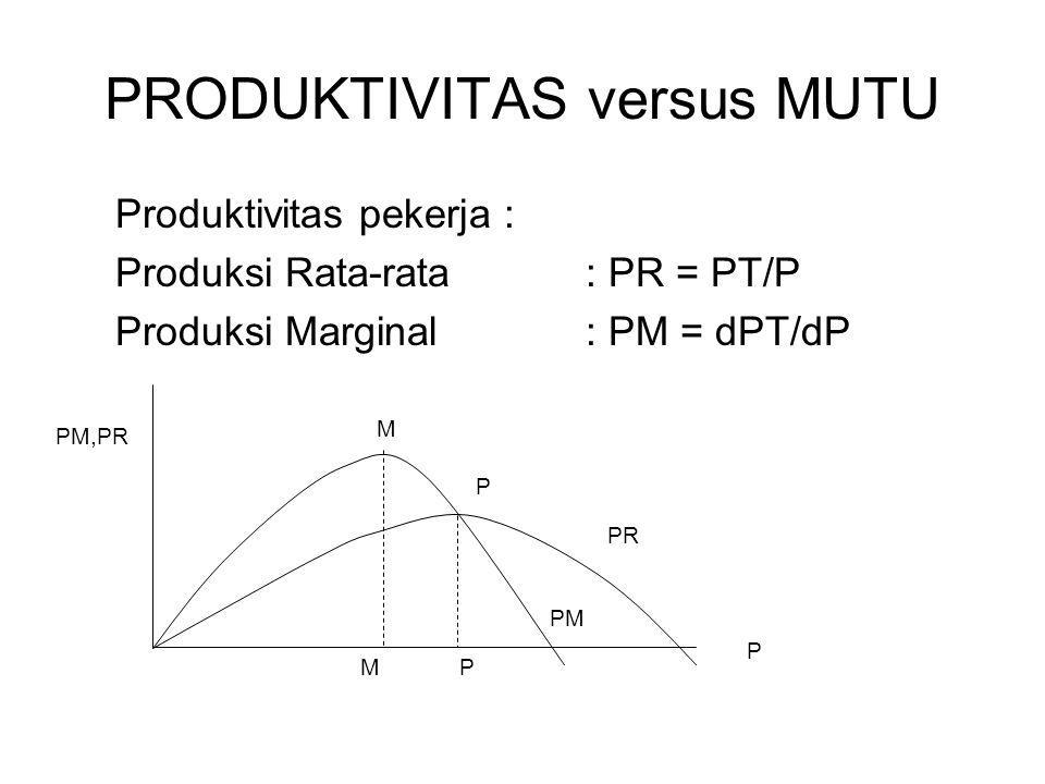 PRODUKTIVITAS versus MUTU Produktivitas pekerja : Produksi Rata-rata: PR = PT/P Produksi Marginal: PM = dPT/dP PM,PR P PR MP M P PM