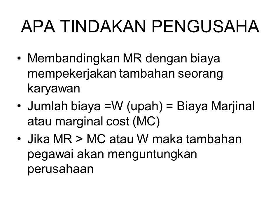 APA TINDAKAN PENGUSAHA Membandingkan MR dengan biaya mempekerjakan tambahan seorang karyawan Jumlah biaya =W (upah) = Biaya Marjinal atau marginal cost (MC) Jika MR > MC atau W maka tambahan pegawai akan menguntungkan perusahaan