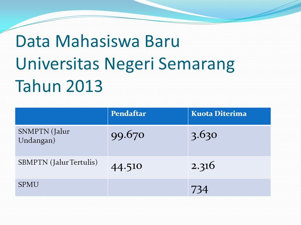 Pusat Pengembangan Layanan Konseling & Bursa Kerja Lembaga Pengembangan Pendidikan & Profesi Universitas Negeri Semarang
