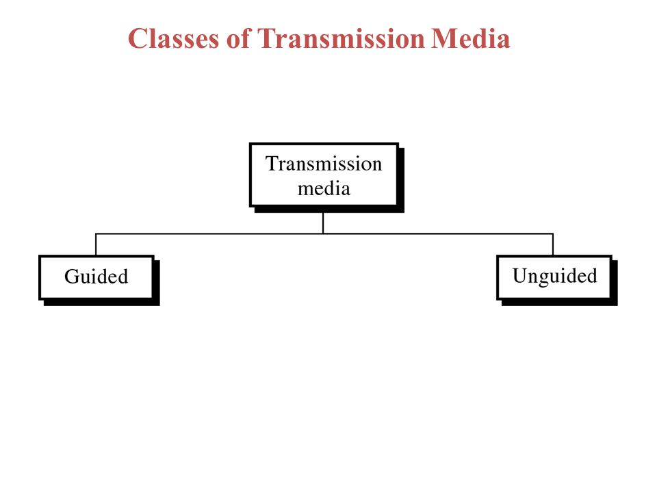 Categories of Guided Media Open Wire