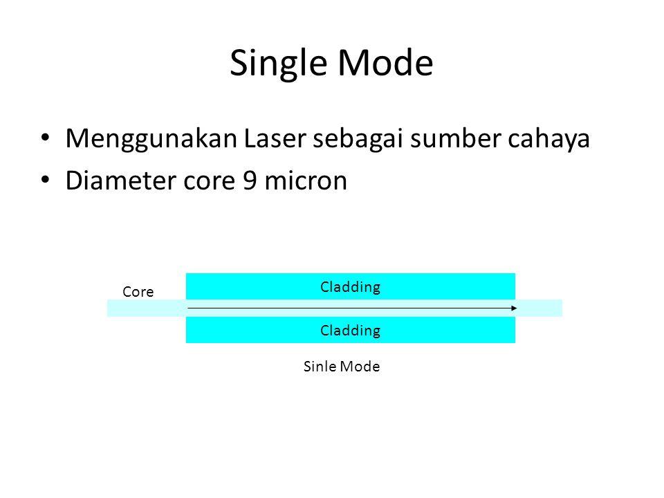 Single Mode Menggunakan Laser sebagai sumber cahaya Diameter core 9 micron Cladding Core Sinle Mode