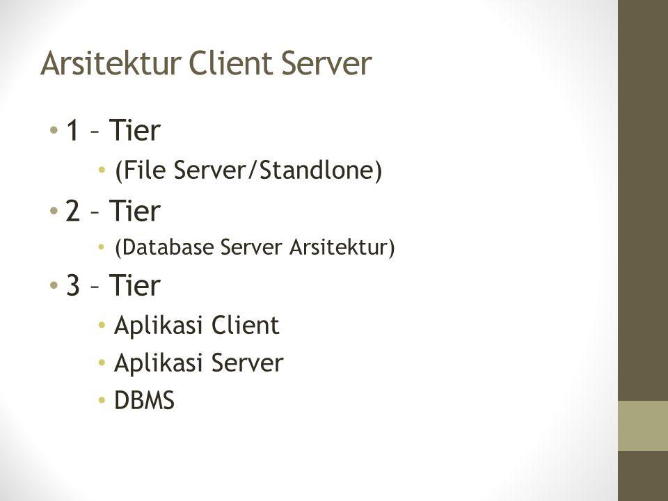 Arsitektur Client Server 1 – Tier (File Server/Standlone) 2 – Tier (Database Server Arsitektur) 3 – Tier Aplikasi Client Aplikasi Server DBMS