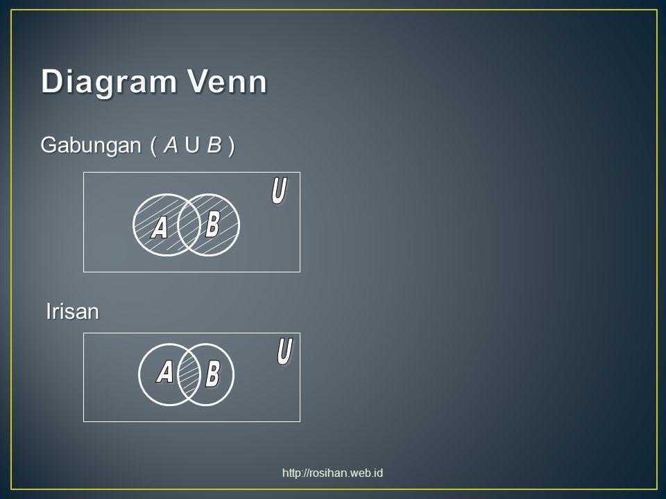 Selisih ( A – B = A B )Selisih ( A – B = A B ) Pelengkap / complement ( Ā )Pelengkap / complement ( Ā ) http://rosihan.web.id