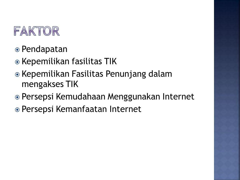  Pendapatan  Kepemilikan fasilitas TIK  Kepemilikan Fasilitas Penunjang dalam mengakses TIK  Persepsi Kemudahaan Menggunakan Internet  Persepsi K