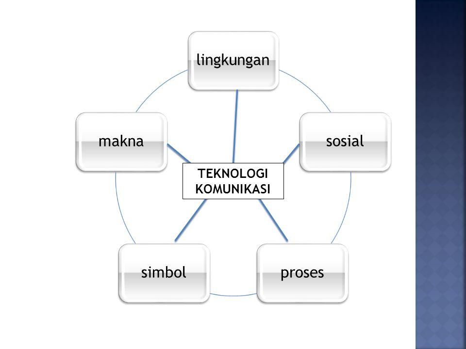 Teknologi Komunikasi PolitikSosialBudayaEkonomi