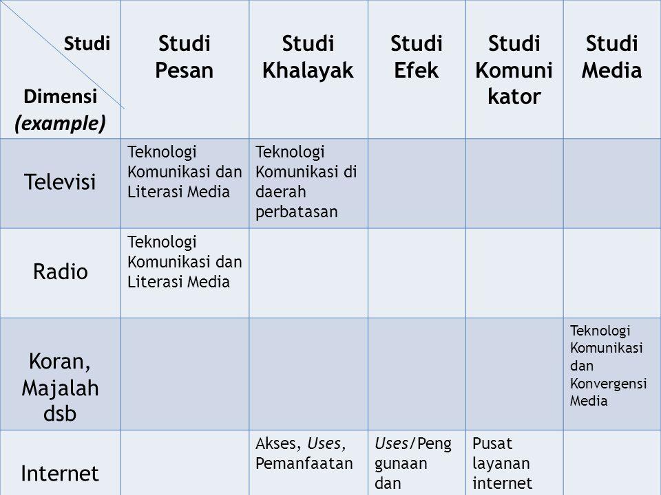 Studi Dimensi (example) Studi Pesan Studi Khalayak Studi Efek Studi Komuni kator Studi Media Televisi Teknologi Komunikasi dan Literasi Media Teknolog