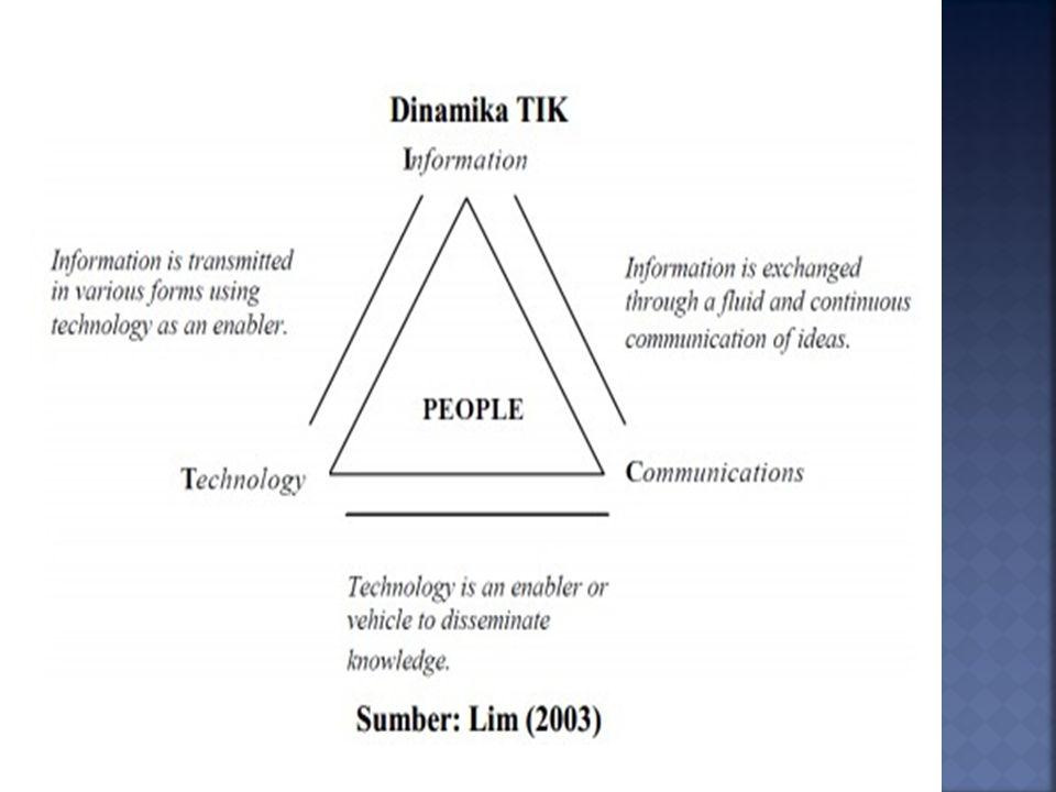  ICT INNOVATION  Pengembangan  ICT ACCESS  Kepemilikan, Ketersedian dan Keterjangkauan  ICT USE  Pemanfaatan