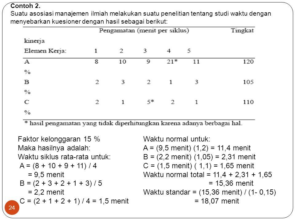 Contoh 2. Suatu asosiasi manajemen ilmiah melakukan suatu penelitian tentang studi waktu dengan menyebarkan kuesioner dengan hasil sebagai berikut: Fa