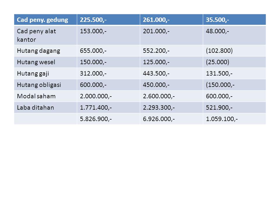 Pt indra laporan sumber dan pengguanan kas periode berakhir 31 desember Sumber kas dari : 1.